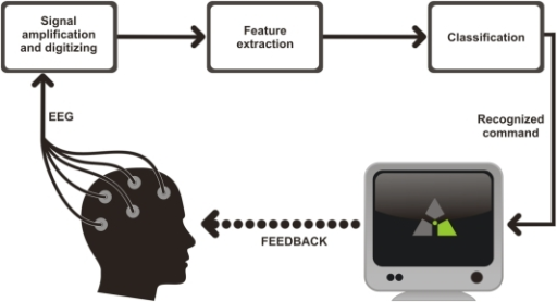 eeg machine learning
