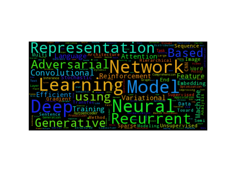 iclr2017wordcloud